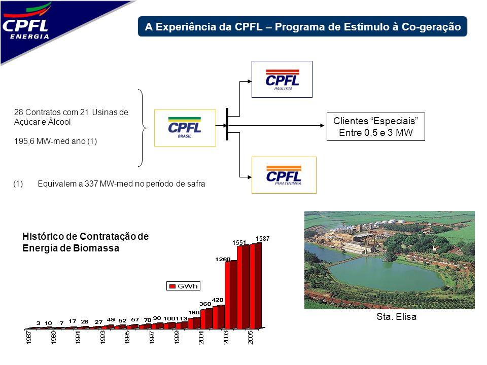 28 Contratos com 21 Usinas de Açúcar e Álcool 195,6 MW-med ano (1) (1)Equivalem a 337 MW-med no período de safra Sta. Elisa 1551 1587 Histórico de Con