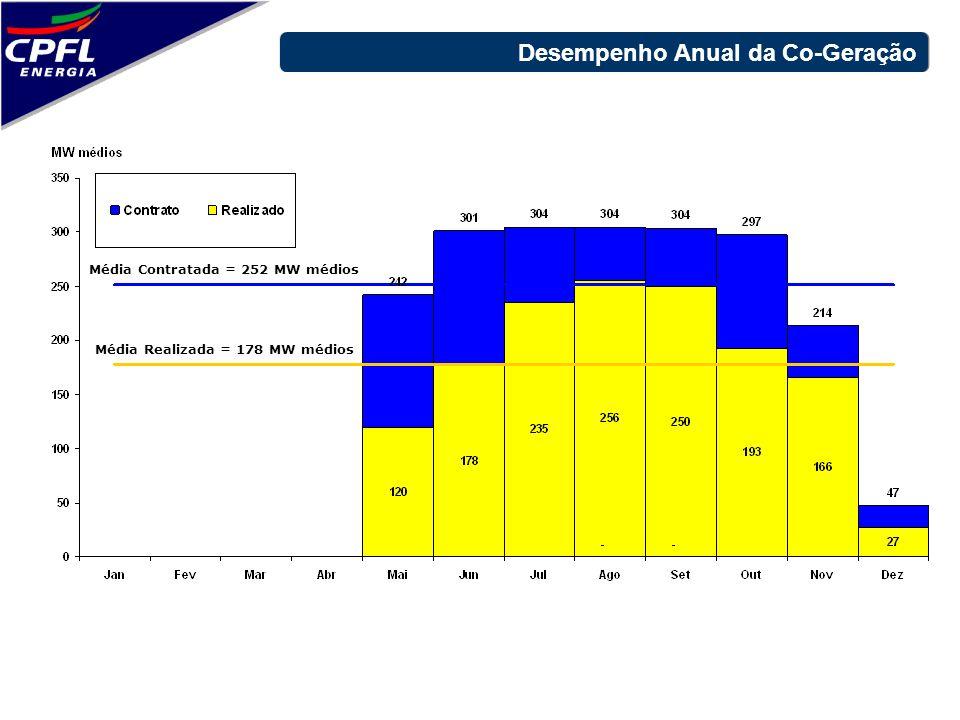 Média Contratada = 252 MW médios Média Realizada = 178 MW médios Desempenho Anual da Co-Geração