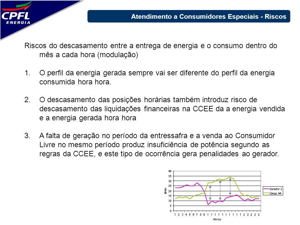 Riscos do descasamento entre a entrega de energia e o consumo dentro do mês a cada hora (modulação) 1.O perfil da energia gerada sempre vai ser difere