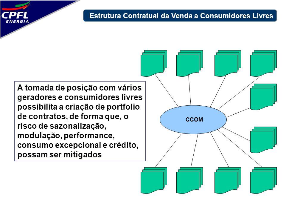 CCOM A tomada de posição com vários geradores e consumidores livres possibilita a criação de portfolio de contratos, de forma que, o risco de sazonali