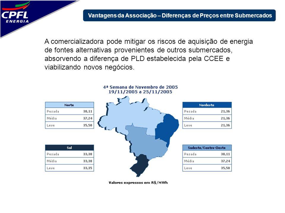 Vantagens da Associação – Diferenças de Preços entre Submercados A comercializadora pode mitigar os riscos de aquisição de energia de fontes alternati
