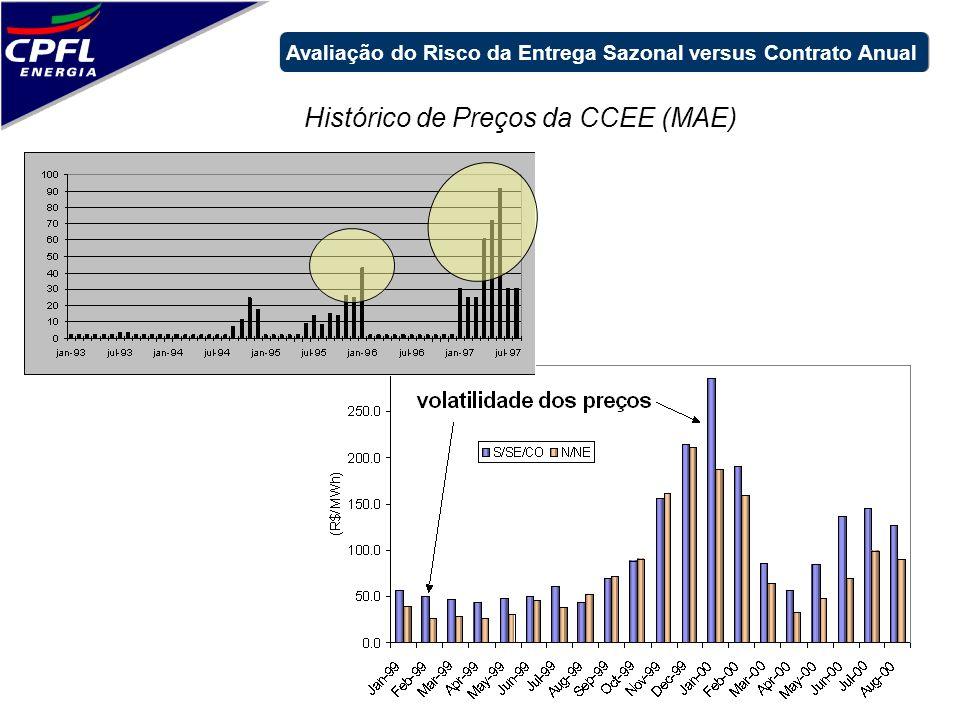 Histórico de Preços da CCEE (MAE) Avaliação do Risco da Entrega Sazonal versus Contrato Anual