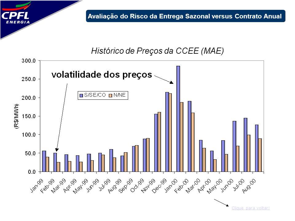 Histórico de Preços da CCEE (MAE) Avaliação do Risco da Entrega Sazonal versus Contrato Anual Clique para voltar!
