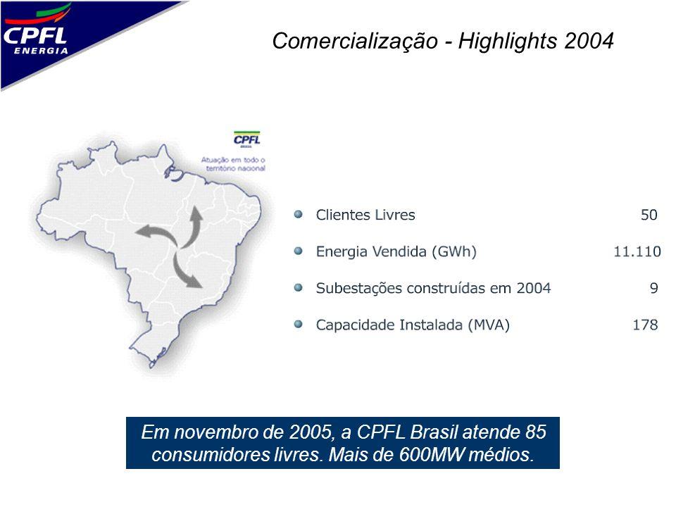 Comercialização - Highlights 2004 Em novembro de 2005, a CPFL Brasil atende 85 consumidores livres. Mais de 600MW médios.