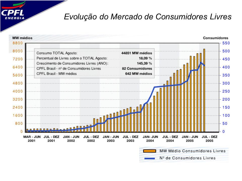 Evolução do Mercado de Consumidores Livres