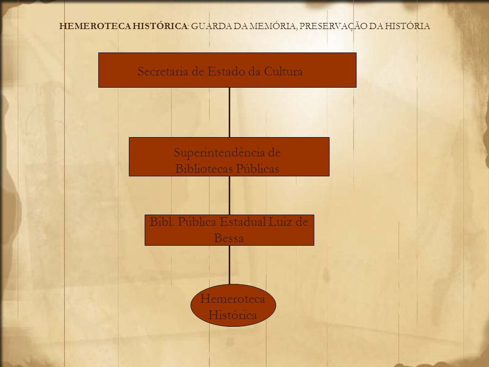 HEMEROTECA HISTÓRICA: GUARDA DA MEMÓRIA, PRESERVAÇÃO DA HISTÓRIA Biblioteca Pública Estadual Luiz de Bessa: Criada em 1954 pelo governador Juscelino Kubitschek e projetada pelo arquiteto Oscar Niemeyer.