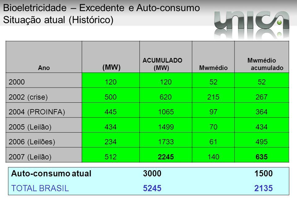 Ano (MW) ACUMULADO (MW)Mwmédio Mwmédio acumulado 2000120 52 2002 (crise)500620215267 2004 (PROINFA)445106597364 2005 (Leilão)434149970434 2006 (Leilõe