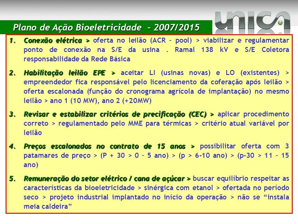 Plano de Ação Bioeletricidade - 2007/2015 1.Conexão elétrica > 1.Conexão elétrica > oferta no leilão (ACR – pool) > viabilizar e regulamentar ponto de