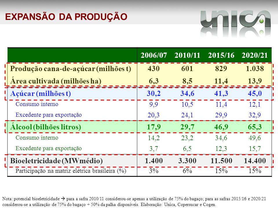 EXPANSÃO DA PRODUÇÃO 2006/072010/112015/162020/21 Produção cana-de-açúcar (milhões t)4306018291.038 Área cultivada (milhões ha)6,38,511,413,9 Açúcar (