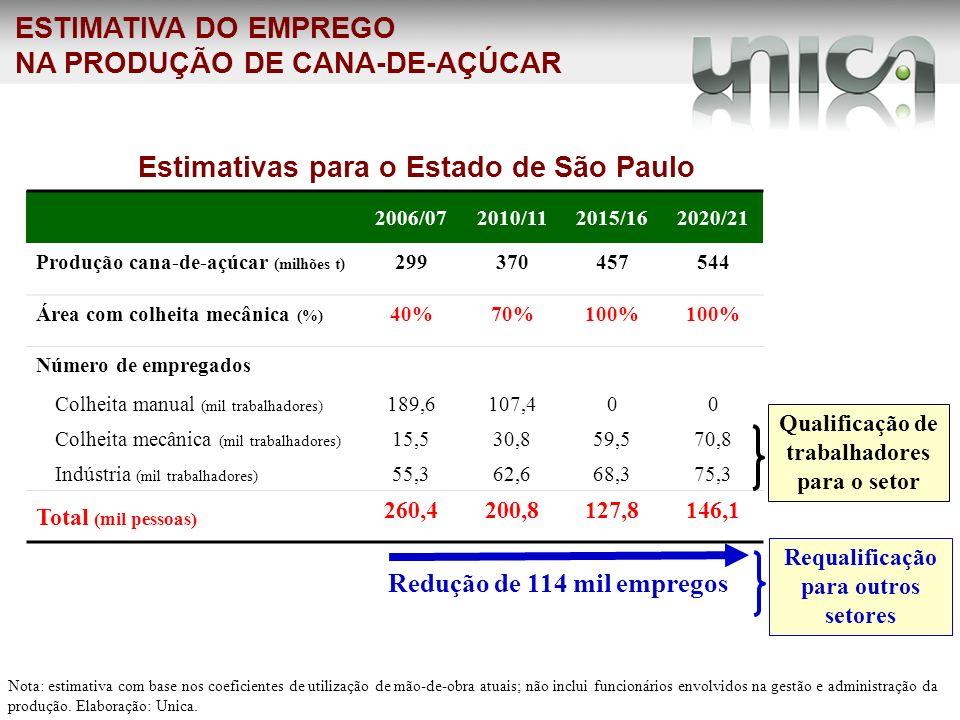 ESTIMATIVA DO EMPREGO NA PRODUÇÃO DE CANA-DE-AÇÚCAR 2006/072010/112015/162020/21 Produção cana-de-açúcar (milhões t) 299370457544 Área com colheita me