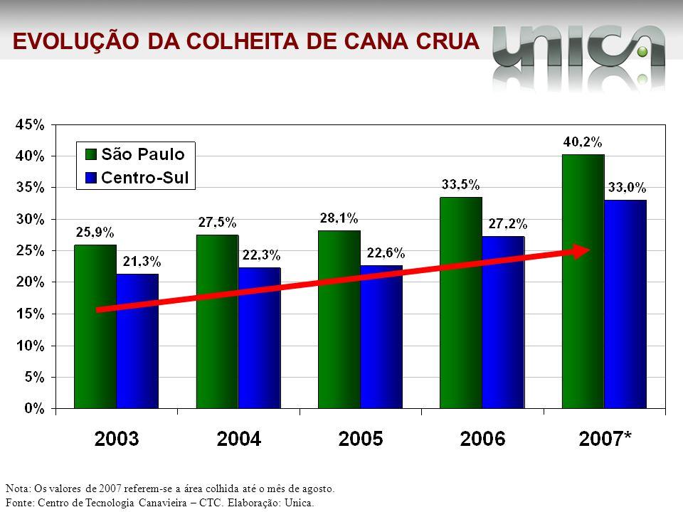 EVOLUÇÃO DA COLHEITA DE CANA CRUA Nota: Os valores de 2007 referem-se a área colhida até o mês de agosto. Fonte: Centro de Tecnologia Canavieira – CTC