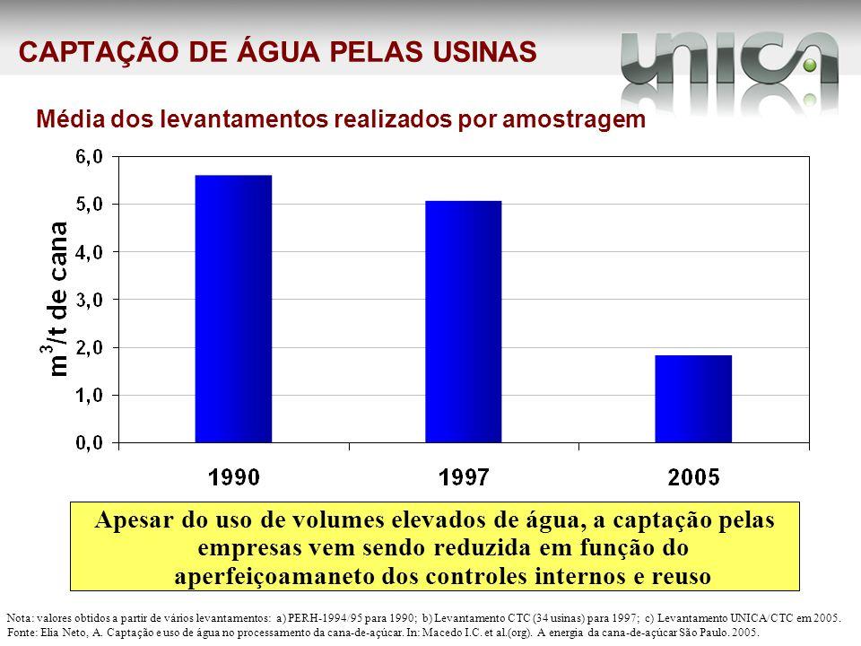 CAPTAÇÃO DE ÁGUA PELAS USINAS Nota: valores obtidos a partir de vários levantamentos: a) PERH-1994/95 para 1990; b) Levantamento CTC (34 usinas) para