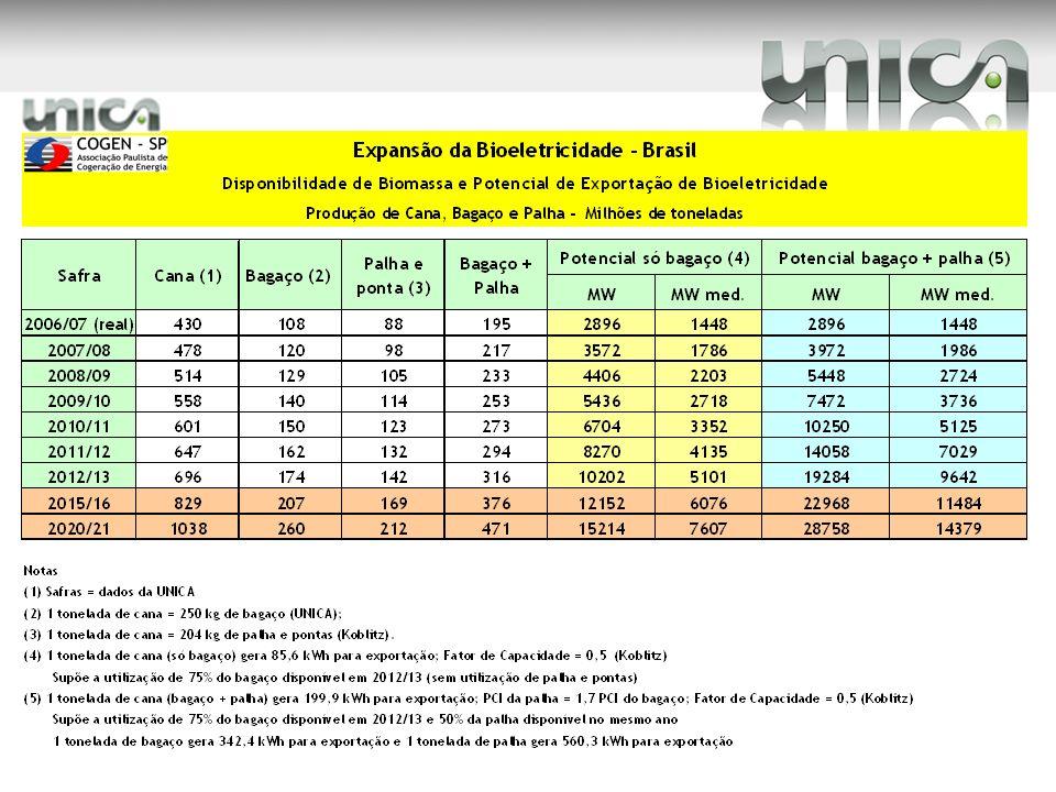 Madeira (Santo Antônio) (2.000 MWm) Itaipú (9.699 MWm) Angra 3 (1.200 MWm) ESTIMATIVA DO POTENCIAL DA BIOELETRICIDADE NO BRASIL Pressupostos: a) safra 2006/2007: realizado; b) safra 2012/13 estimativa baseada nos seguintes valores: 695 milhões de toneladas de cana-de-açúcar, 1 tonelada de cana-de-açúcar produz 250 kg de bagaço e 204 kg de palha/ponta, 1 tonelada de cana (só bagaço) gera 85,6 KWh para exportação, 1 tonelada de cana (bagaço + palha/ponta) gera 199,9 KWh para exportação, PCI da palha = 1,7 PCI do bagaço, fator de capacidade = 0,5; c) demais anos: valores estimados a partir de uma tendência de crescimento.