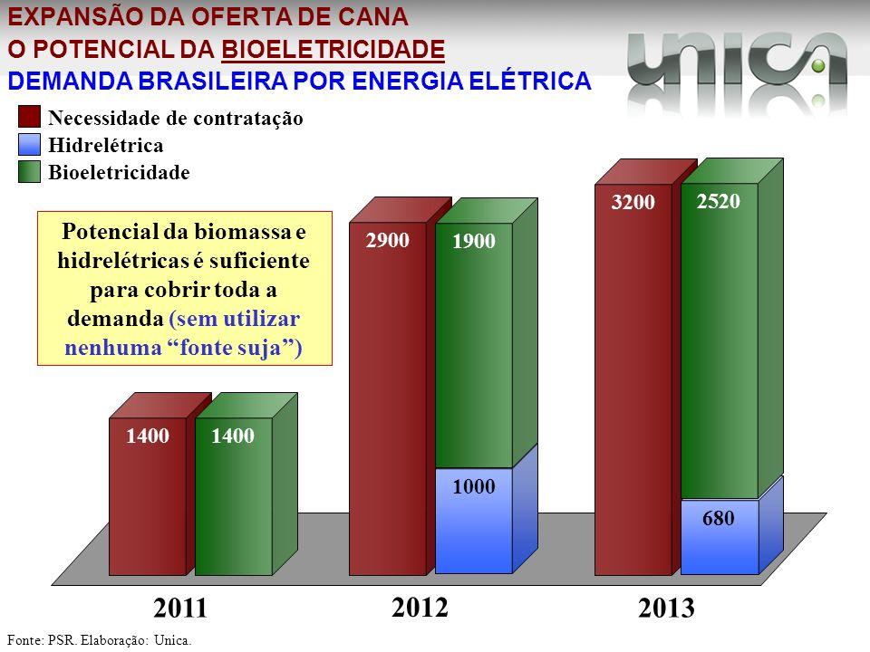 EXPANSÃO DA OFERTA DE CANA O POTENCIAL DA BIOELETRICIDADE DEMANDA BRASILEIRA POR ENERGIA ELÉTRICA 1400 2900 3200 2011 2012 2013 Necessidade de contrat