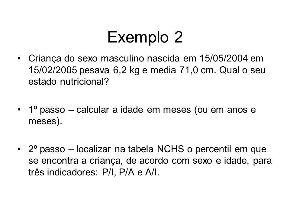 Exemplo 2 Criança do sexo masculino nascida em 15/05/2004 em 15/02/2005 pesava 6,2 kg e media 71,0 cm.