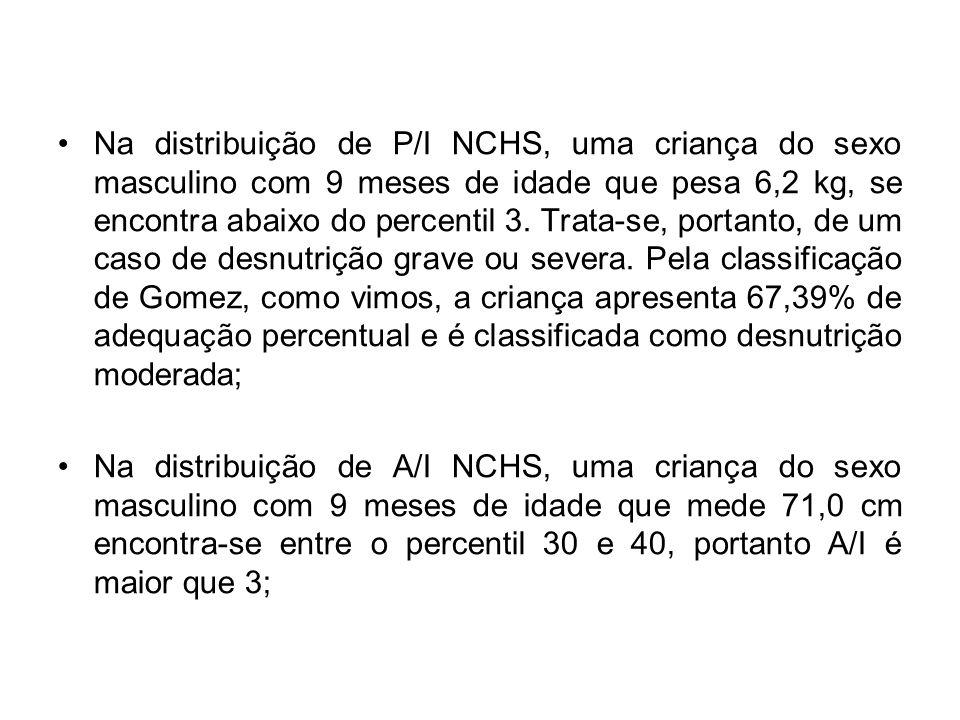 Na distribuição de P/I NCHS, uma criança do sexo masculino com 9 meses de idade que pesa 6,2 kg, se encontra abaixo do percentil 3.