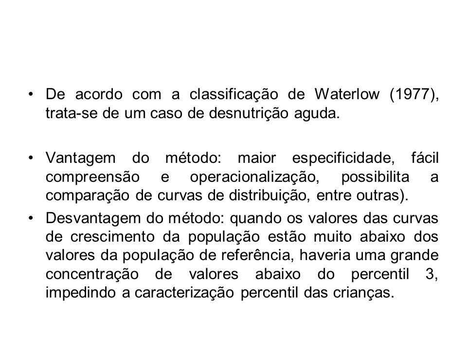 De acordo com a classificação de Waterlow (1977), trata-se de um caso de desnutrição aguda.
