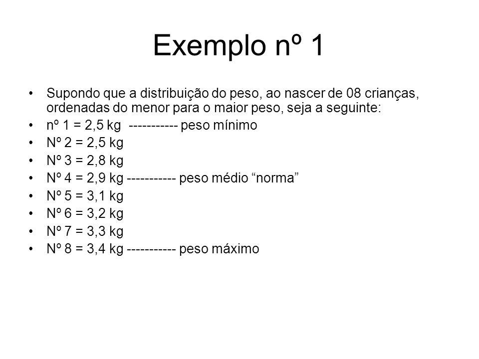 Exemplo nº 1 Supondo que a distribuição do peso, ao nascer de 08 crianças, ordenadas do menor para o maior peso, seja a seguinte: nº 1 = 2,5 kg ----------- peso mínimo Nº 2 = 2,5 kg Nº 3 = 2,8 kg Nº 4 = 2,9 kg ----------- peso médio norma Nº 5 = 3,1 kg Nº 6 = 3,2 kg Nº 7 = 3,3 kg Nº 8 = 3,4 kg ----------- peso máximo