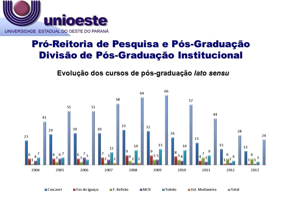 Pró-Reitoria de Pesquisa e Pós-Graduação Divisão de Pós-Graduação Institucional Evolução dos cursos de pós-graduação lato sensu