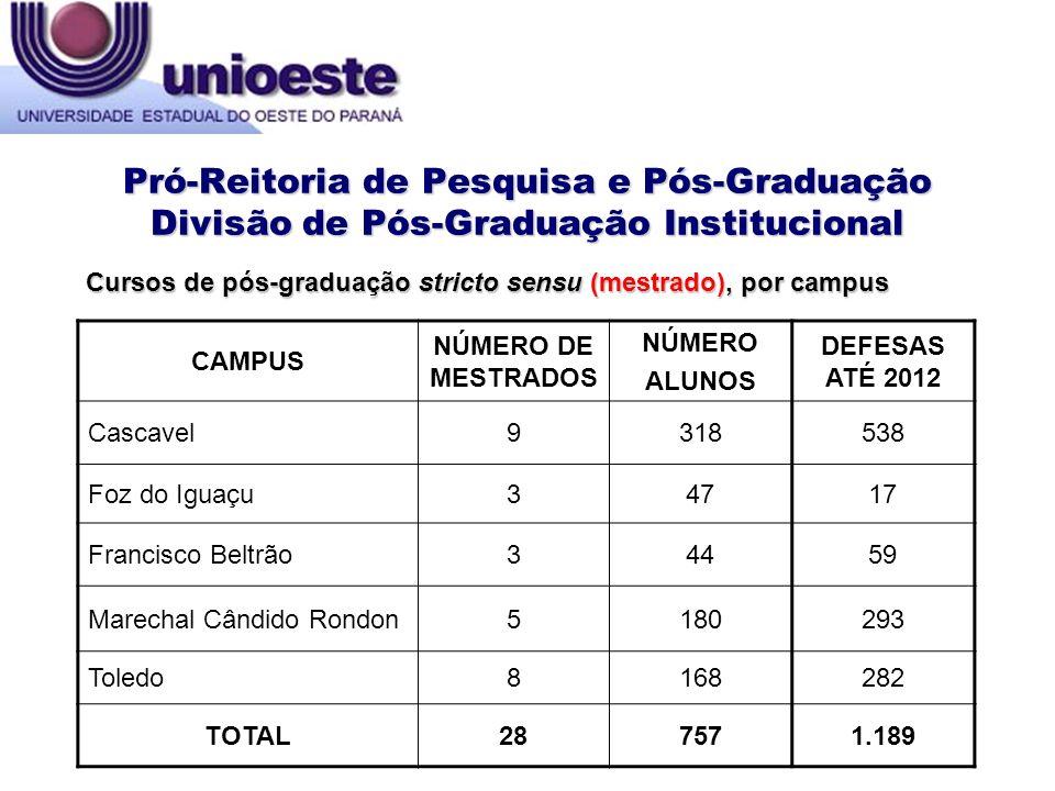 Pró-Reitoria de Pesquisa e Pós-Graduação Divisão de Pós-Graduação Institucional CAMPUS NÚMERO DE MESTRADOS NÚMERO ALUNOS DEFESAS ATÉ 2012 Cascavel9318