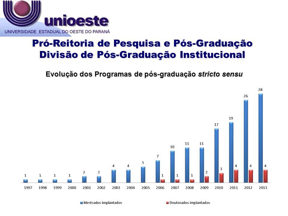 Pró-Reitoria de Pesquisa e Pós-Graduação Divisão de Pós-Graduação Institucional Evolução dos Programas de pós-graduação stricto sensu