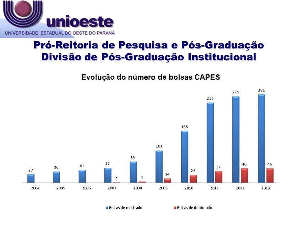 Pró-Reitoria de Pesquisa e Pós-Graduação Divisão de Pós-Graduação Institucional Evolução do número de bolsas CAPES