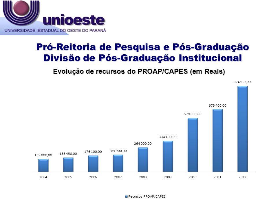 Pró-Reitoria de Pesquisa e Pós-Graduação Divisão de Pós-Graduação Institucional Evolução de recursos do PROAP/CAPES (em Reais)