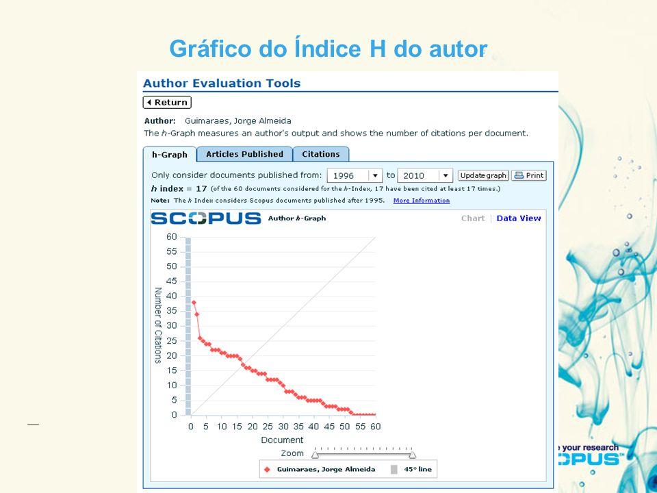 11 January 201421 Gráfico do Índice H do autor