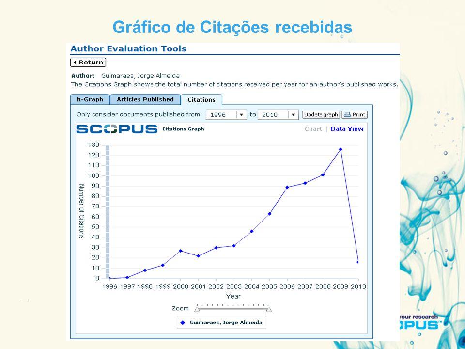 11 January 201423 Gráfico de Citações recebidas