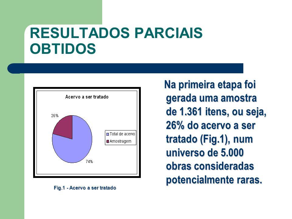 RESULTADOS PARCIAIS OBTIDOS Na primeira etapa foi gerada uma amostra de 1.361 itens, ou seja, 26% do acervo a ser tratado (Fig.1), num universo de 5.0