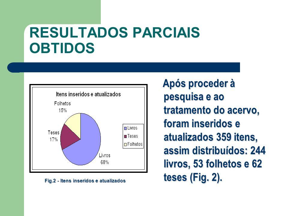 RESULTADOS PARCIAIS OBTIDOS Após proceder à pesquisa e ao tratamento do acervo, foram inseridos e atualizados 359 itens, assim distribuídos: 244 livro