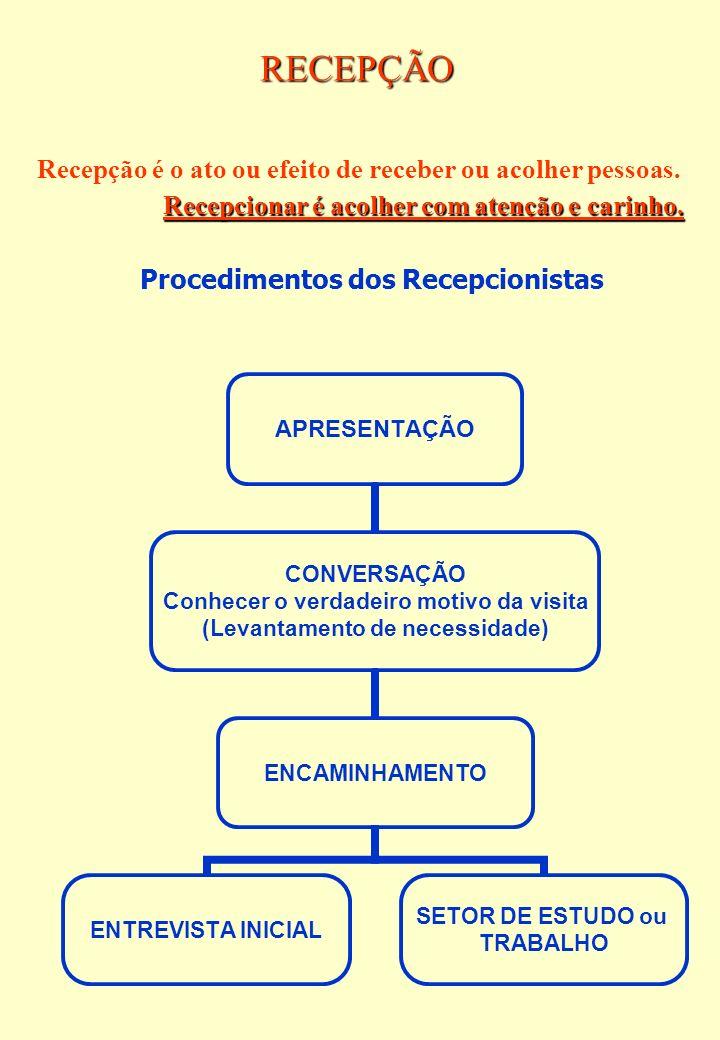 RECEPÇÃO Procedimentos dos Recepcionistas Recepção é o ato ou efeito de receber ou acolher pessoas. Recepcionar é acolher com atenção e carinho.