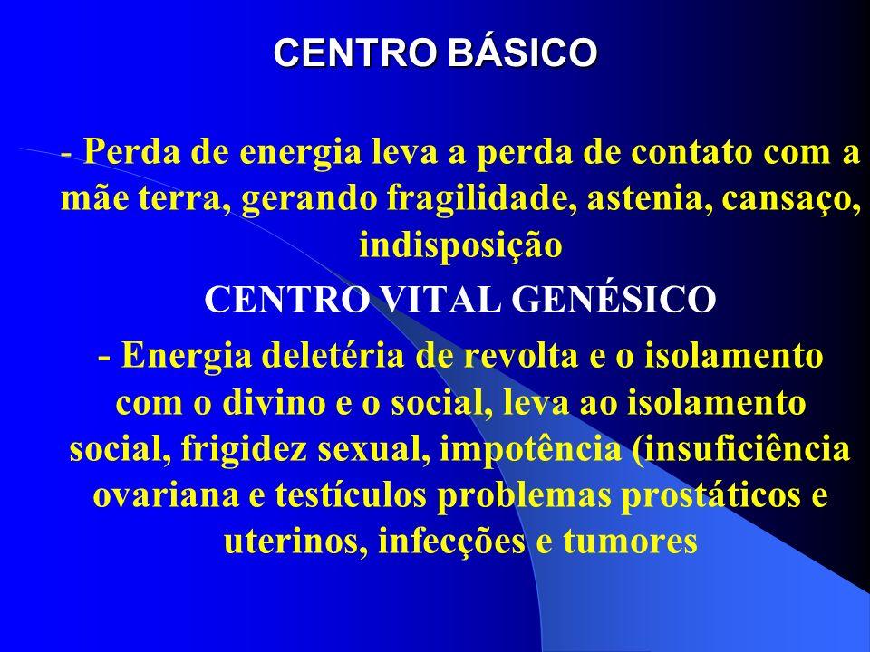 CENTRO BÁSICO - Perda de energia leva a perda de contato com a mãe terra, gerando fragilidade, astenia, cansaço, indisposição CENTRO VITAL GENÉSICO -