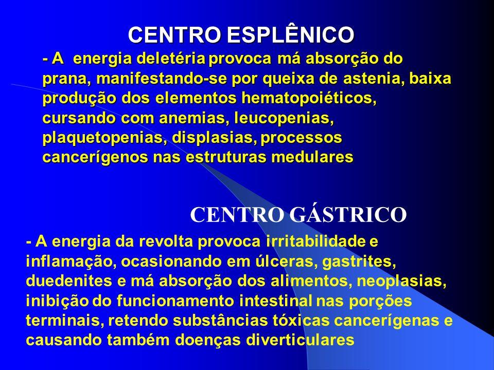 CENTRO ESPLÊNICO - A energia deletéria provoca má absorção do prana, manifestando-se por queixa de astenia, baixa produção dos elementos hematopoiétic