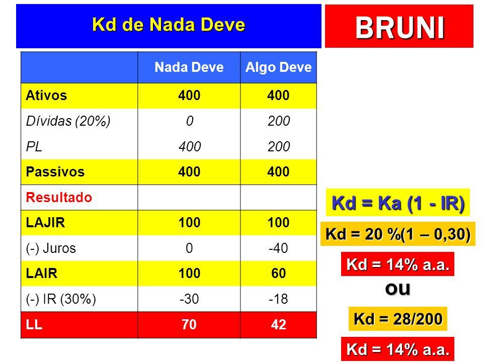 BRUNI Kd de Nada Deve Nada DeveAlgo Deve Ativos400 Dívidas (20%)0200 PL400200 Passivos400 Resultado LAJIR100 (-) Juros0-40 LAIR10060 (-) IR (30%)-30-18 LL7042 Kd = Ka (1 - IR) Kd = 20 %(1 – 0,30) Kd = 14% a.a.