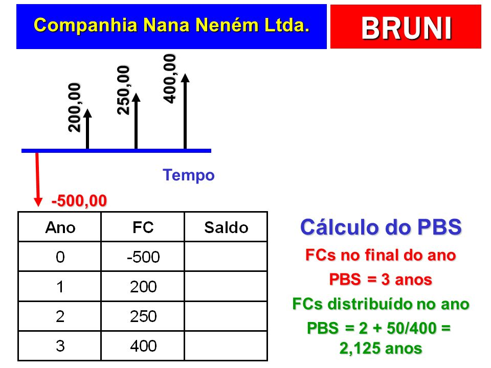 BRUNI Companhia Nana Neném Ltda. Tempo -500,00 200,00 250,00 400,00 Cálculo do PBS PBS = 3 anos FCs no final do ano PBS = 2 + 50/400 = 2,125 anos FCs
