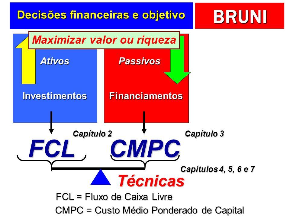 BRUNI Decisões financeiras e objetivo AtivosInvestimentosPassivosFinanciamentos FCL FCL = Fluxo de Caixa Livre Maximizar valor ou riqueza CMPC = Custo Médio Ponderado de Capital CMPC Técnicas Capítulo 2 Capítulo 3 Capítulos 4, 5, 6 e 7
