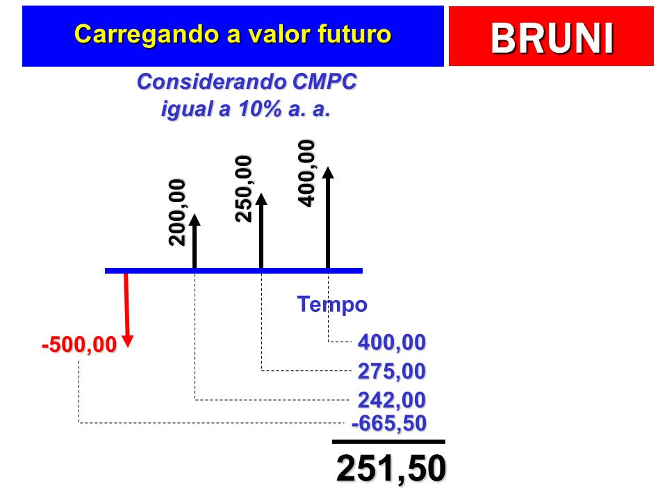 BRUNI Carregando a valor futuro Tempo -500,00 200,00 250,00 400,00 Considerando CMPC igual a 10% a.
