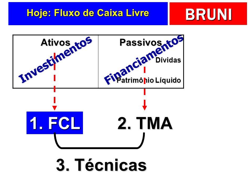 BRUNI Financiamentos Investimentos Hoje: Fluxo de Caixa Livre AtivosPassivosDívidas Patrimônio Líquido 1. FCL 2. TMA 3. Técnicas