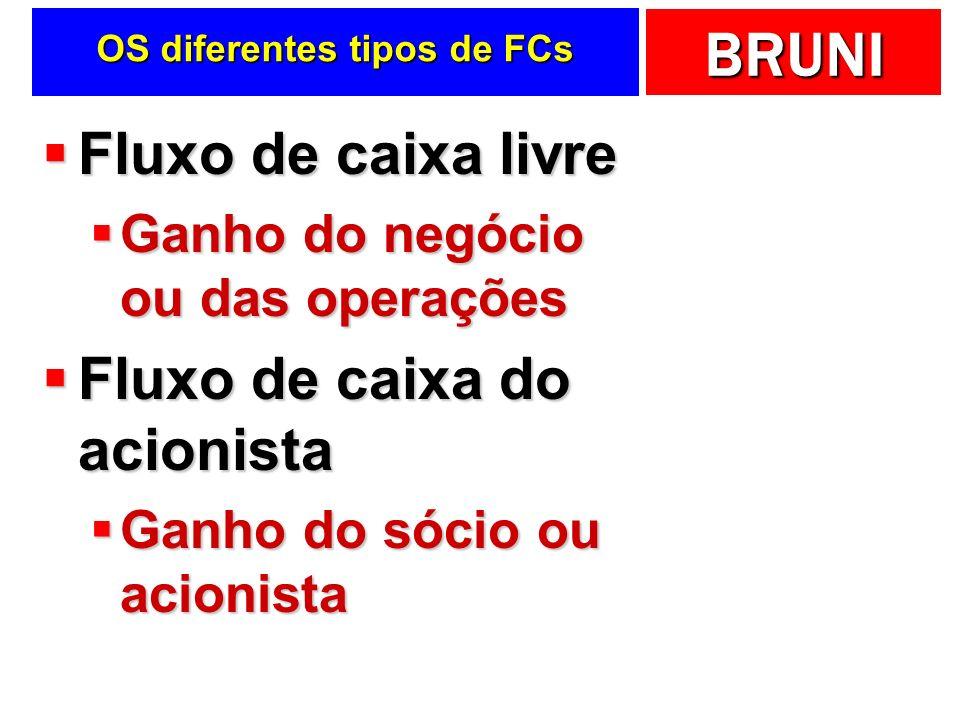 BRUNI OS diferentes tipos de FCs Fluxo de caixa livre Fluxo de caixa livre Ganho do negócio ou das operações Ganho do negócio ou das operações Fluxo d