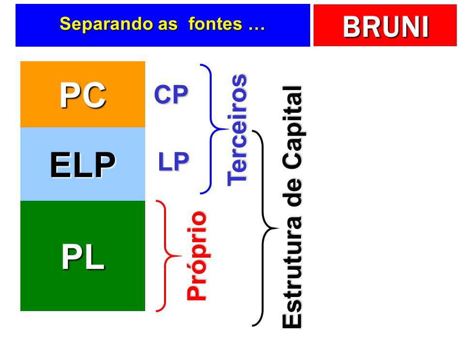 BRUNI Separando as fontes … PC ELP PL Terceiros Próprio CP LP Estrutura de Capital