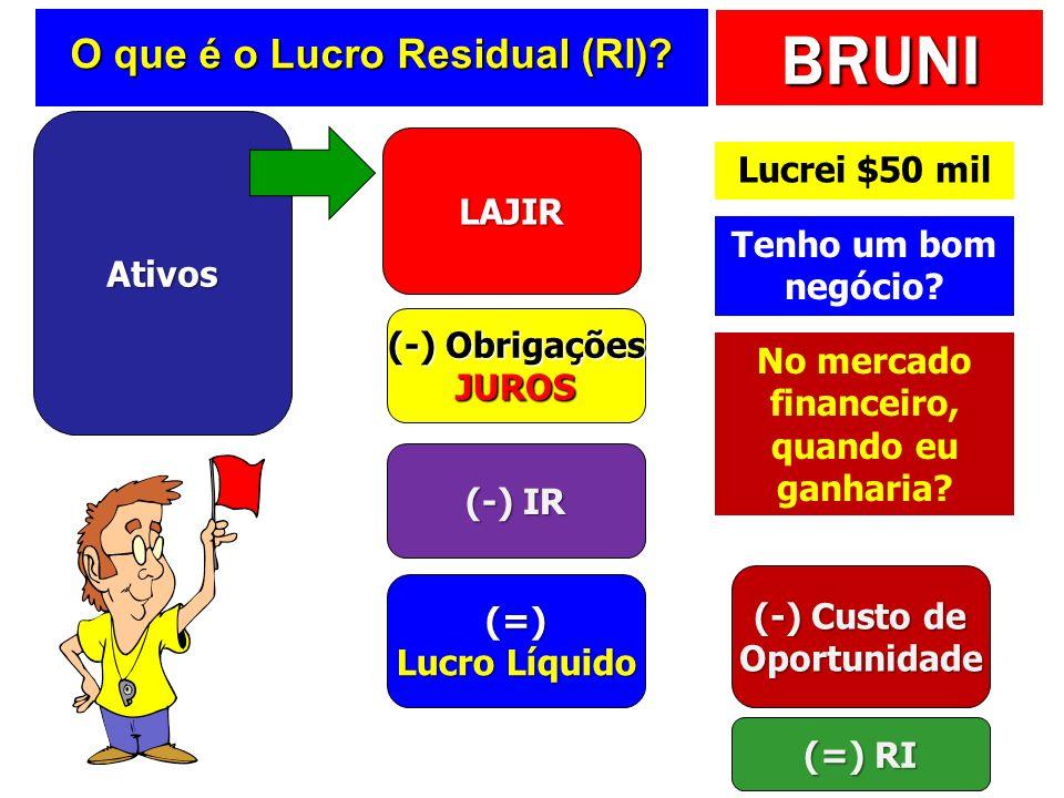 BRUNI O que é o Lucro Residual (RI)? Ativos LAJIR (-) Obrigações JUROS (-) IR (=) Lucro Líquido (-) Custo de Oportunidade (=) RI Lucrei $50 mil Tenho