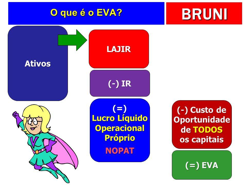 BRUNI O que é o EVA? Ativos LAJIR (-) IR (=) Lucro Líquido Operacional Próprio NOPAT (-) Custo de Oportunidade de TODOS os capitais (=) EVA