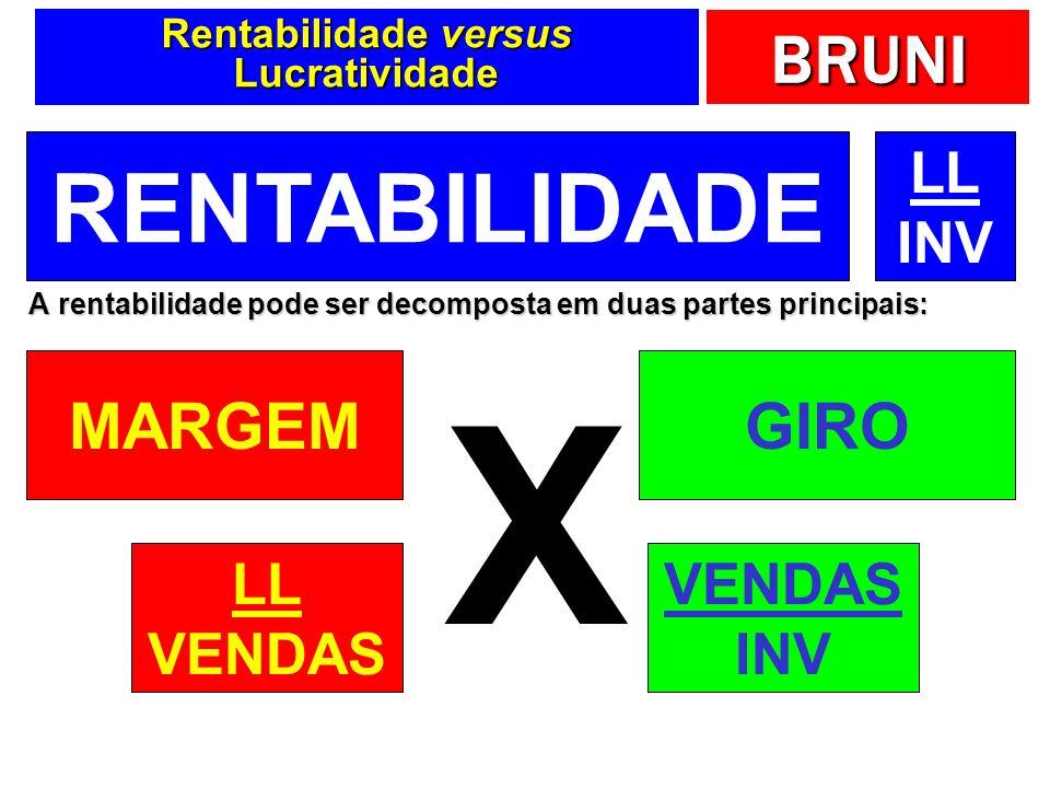 BRUNI Rentabilidade versus Lucratividade A rentabilidade pode ser decomposta em duas partes principais: RENTABILIDADE MARGEMGIRO X LL INV LL VENDAS IN