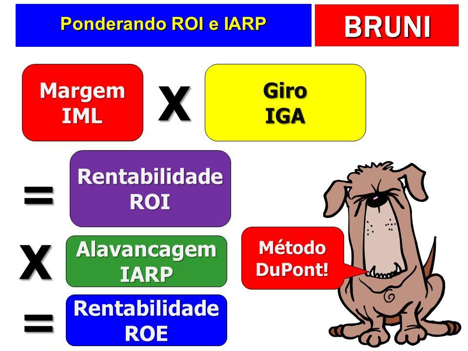BRUNI Ponderando ROI e IARP MargemIMLGiroIGA RentabilidadeROI X = AlavancagemIARP X RentabilidadeROE = Método DuPont!