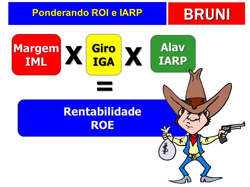 BRUNI Ponderando ROI e IARP MargemIMLGiroIGA X = AlavIARP RentabilidadeROE X
