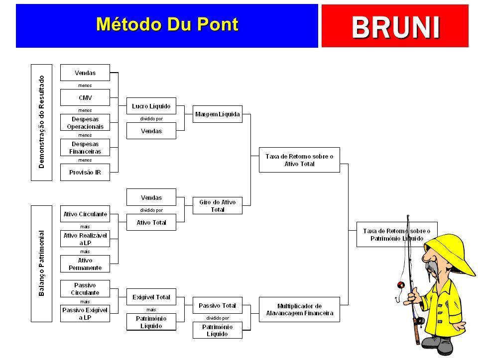 BRUNI Método Du Pont