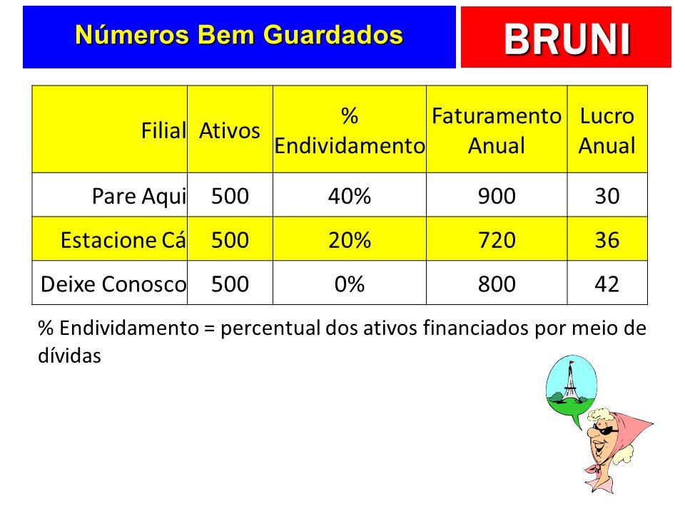 BRUNI Calculando o EVA Lucro Operacional Próprio (líquido do IR) (-) Custo total de capital (WACC 1 x Investimento 2 ) (=) Valor Econômico Agregado (EVA) Formulação analítica de cálculo do EVA: EVA = (ROI 3 – WACC) x INVESTIMENTO EVA = Lucro Operacional – [WACC x Investimento] 1) WACC = custo médio ponderado de capital 2) Investimento = capital total aplicado na empresa (fixo e de giro) 3) ROI = retorno sobre o investimento