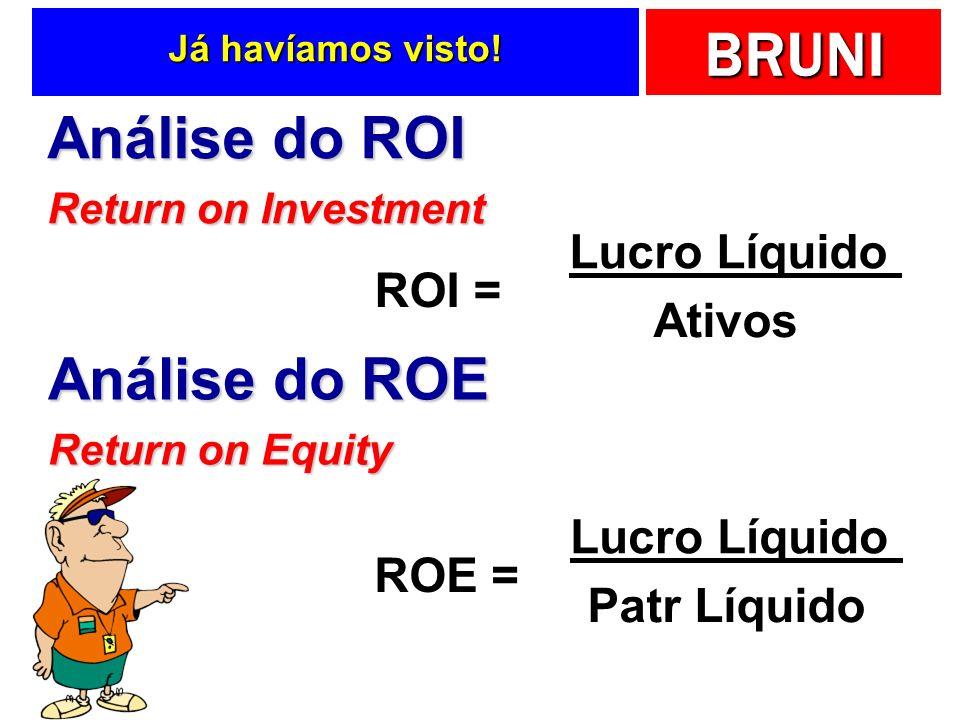BRUNI Já havíamos visto! Análise do ROE Return on Equity ROE = Lucro Líquido Patr Líquido Análise do ROI Return on Investment ROI = Lucro Líquido Ativ