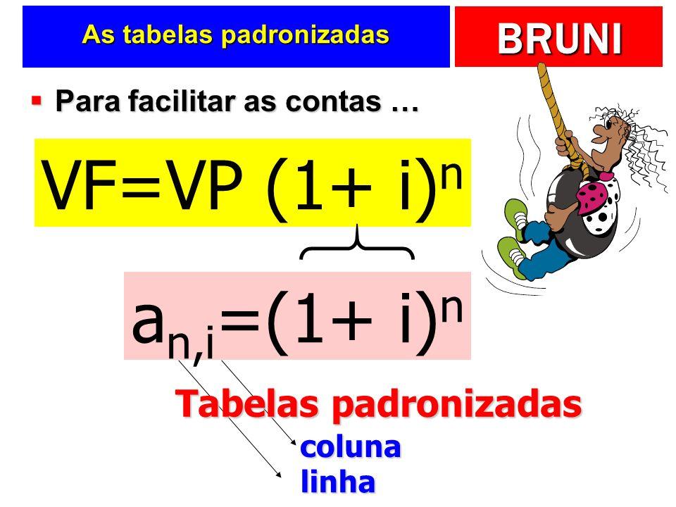 BRUNI As tabelas padronizadas Para facilitar as contas … Para facilitar as contas … VF=VP (1+ i) n a n,i =(1+ i) n linha coluna Tabelas padronizadas